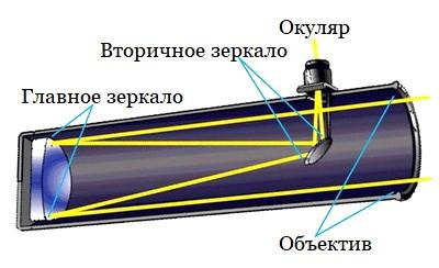 Teleskop katoptricheskii