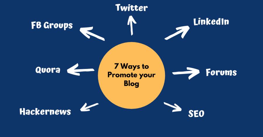 ways to promote website