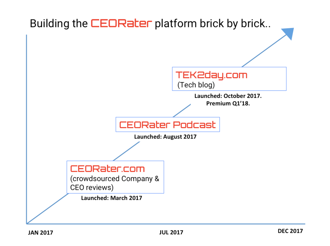CEORater Brick by Brick