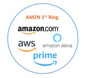 AMZN 1st Ring