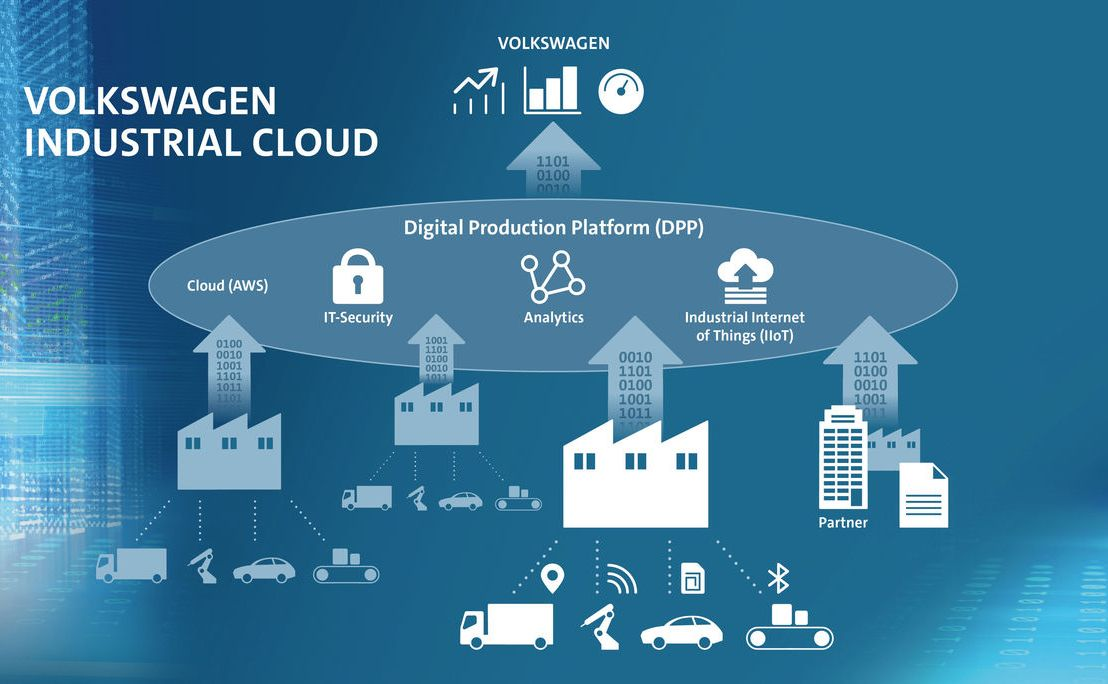 The Industrial Cloud