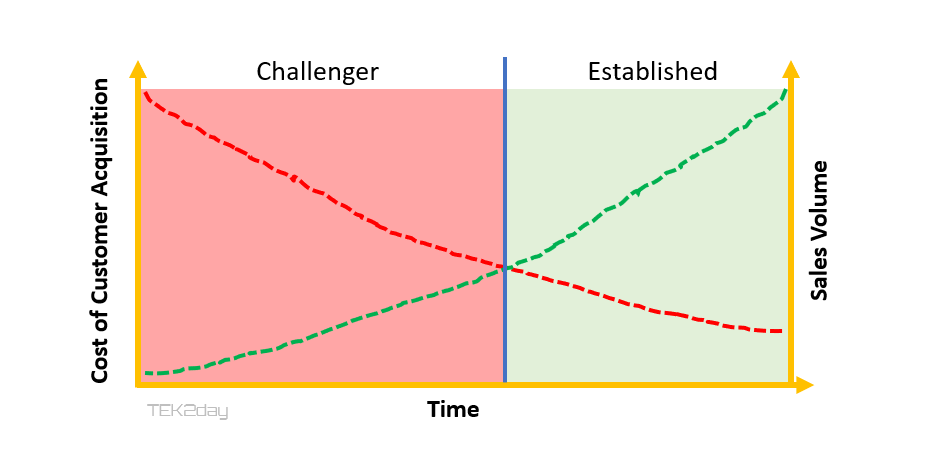 3 Stages of Market Awareness