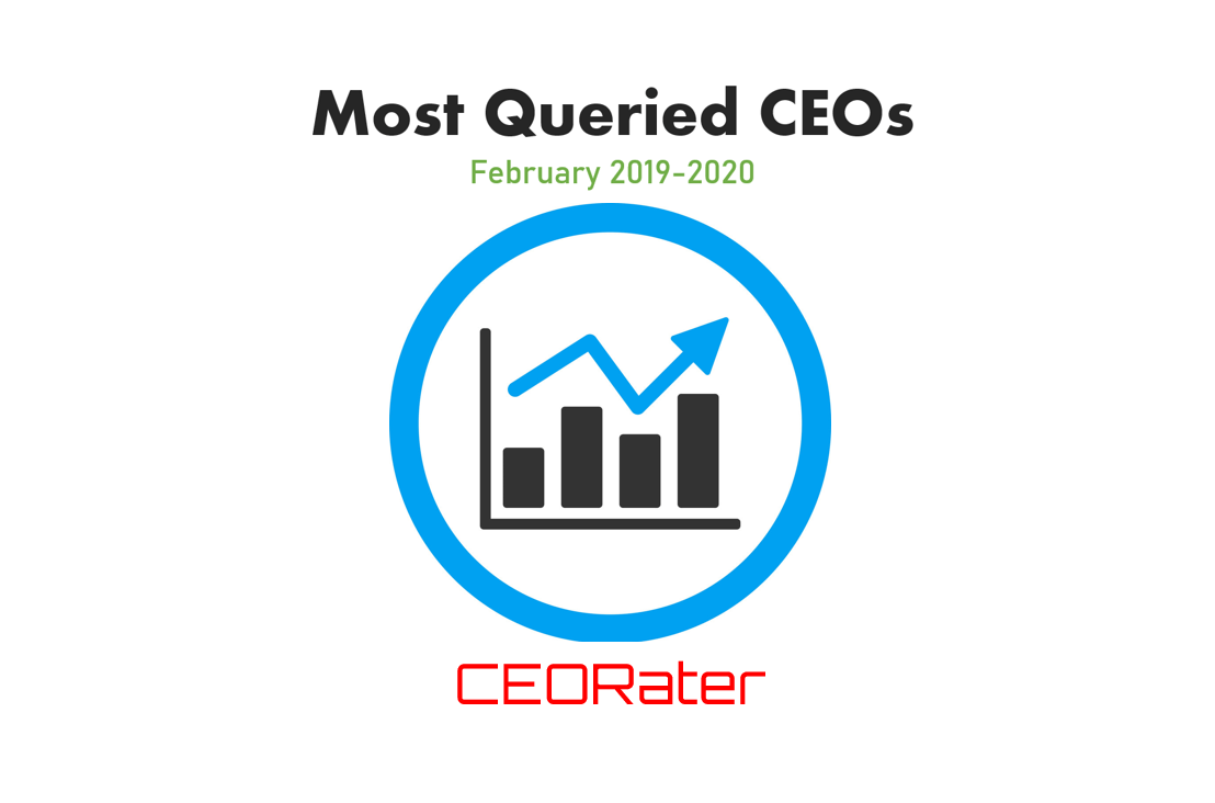The Most Queried CEOs on CEORater