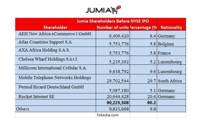 Key Jumia Shareholders and Nationalities, $Millionaires Created in Africa and Europe