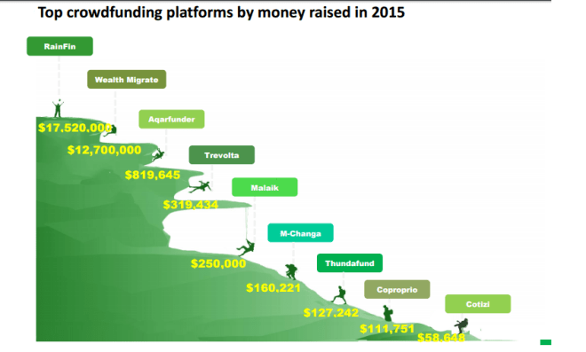 data-on-crowdfunding