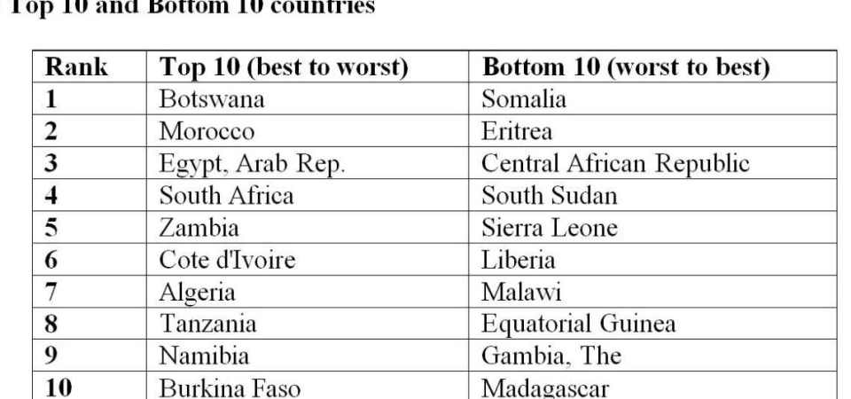 Top 10 And Bottom 10 Countries For Investment Destinations In Africa – Quantum Global Research Lab