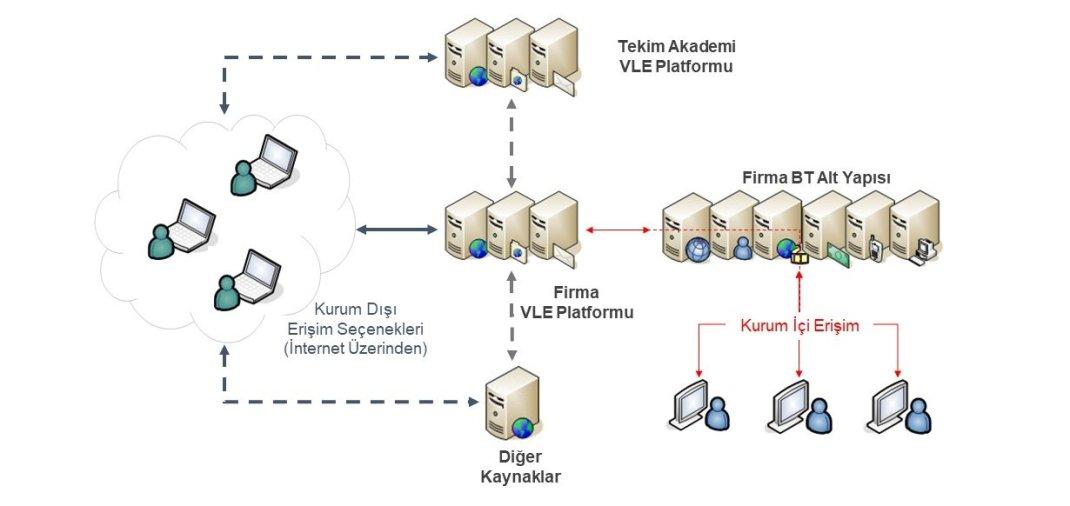 Örnek ELE/VLE Platformu