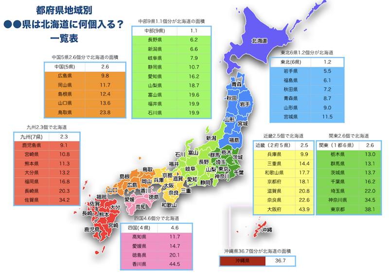 北海道にまるまる県はいくつ入るのかの図