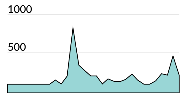 besokare-juni-graf