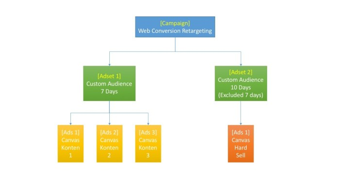 PCC Retargeting Canvas Funnel