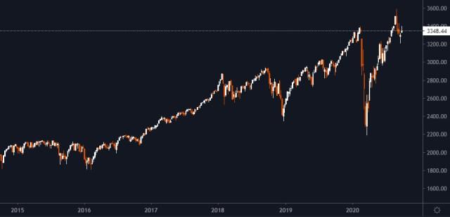 S&P500'ün 5 Yıllık Grafiği
