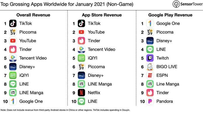 Yeni Yılın En Çok Kazanan Mobil Uygulamaları Açıklandı