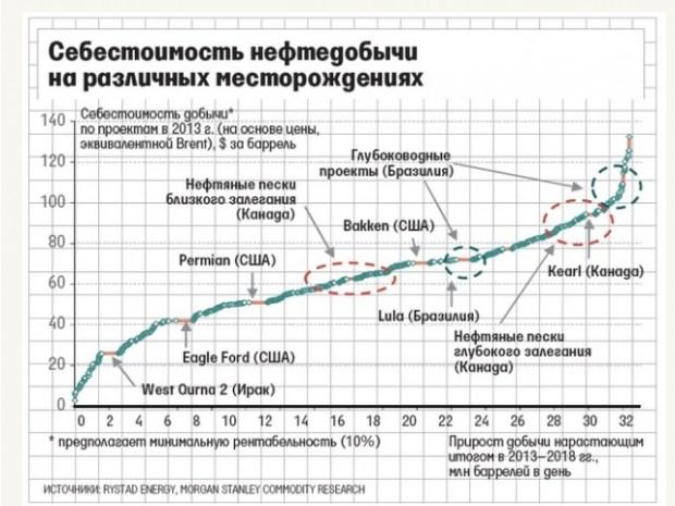 Neft Oil stoimost