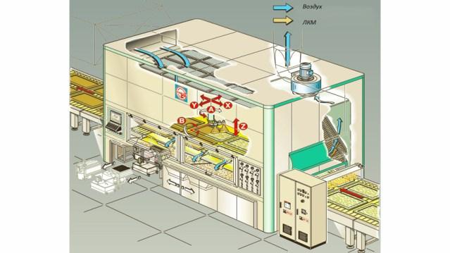 Окрасочный робот для мебельных фасадов Robotech GS25, производство Giardina Group Италия
