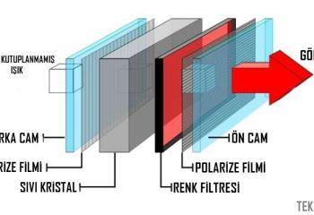 LCD Nedir?