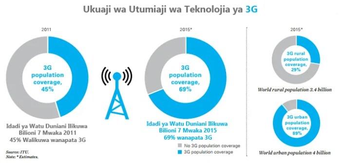 Teknolojia ya 3G inazidi kusambaa hasa maeneo ya mijini. Vijijini bado teknolojia hii haijasambaa sana.