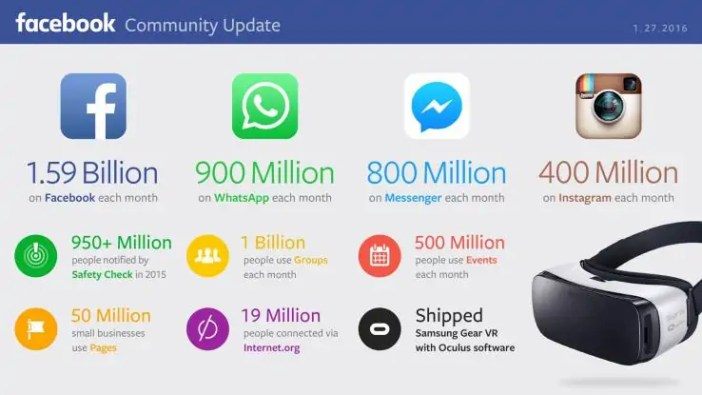 Facebook whatsapp 2015