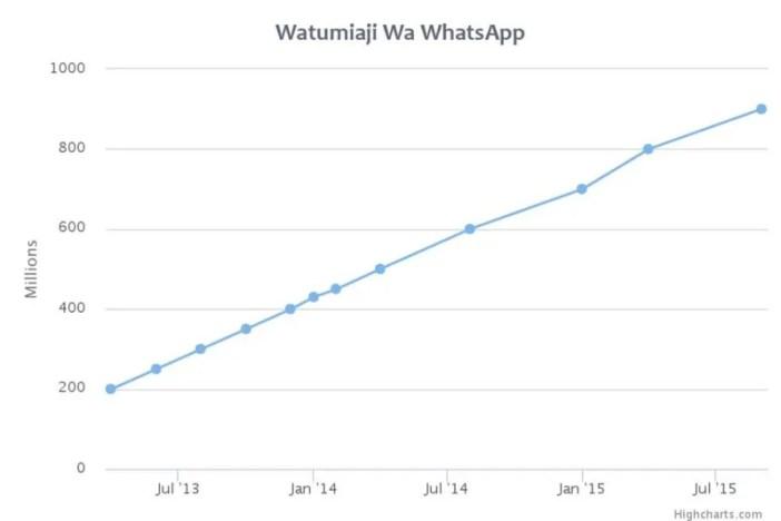 Chati ikionyesha Ukuaji Wa Watumizi Wa Mtandao Wa WhatsApp