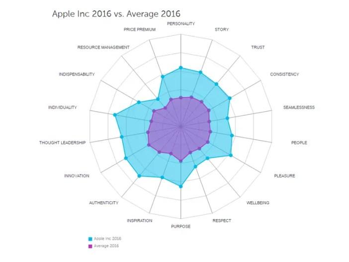 apple-futurebrand-2016