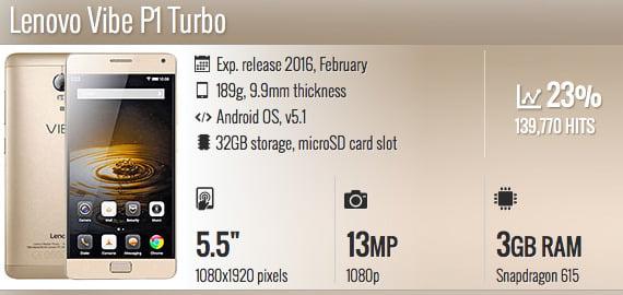 Spesifikasi Lenovo Vibe P1 Turbo
