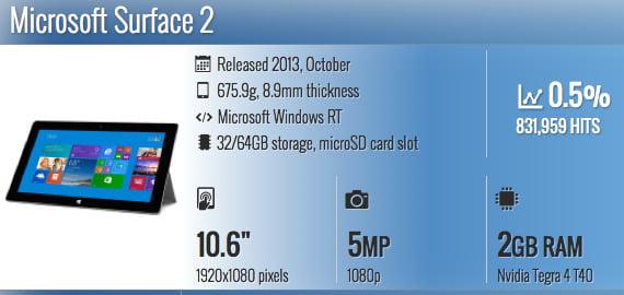 Microsoft Surface2