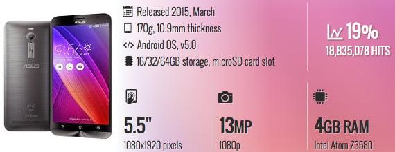 smartphone dengan fast charging Asus Zenfone 2 ZE551ML