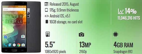 baterai smartphone terbaik dan fast charging OnePlus 2