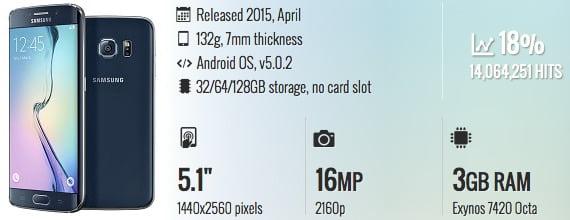 hp fast charging 2016 Samsung Galaxy S6 dan S6 edge