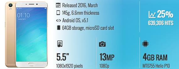 Spesifikasi Oppo F1 Plus