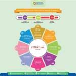 Infografis, Penghitungan Nilai TKDN untuk Produk Tertentu