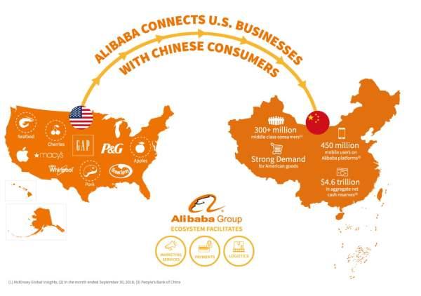 Infografis Bisnis AS ke Tiongkok melalui Alibaba