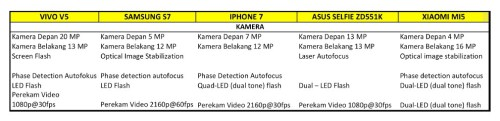 Tabel Perbandingan Kamera Vivo V5 dengan Smartphone Lain