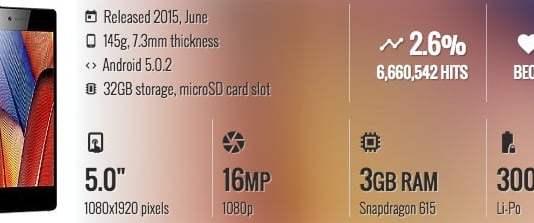 Lenovo Vibe Shot Specifications