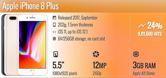 Smartphone terbaru yang bisa wireless charging Apple iPhone 8 Plus