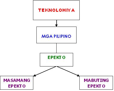 Batayang Konseptwal Research Paper Sample