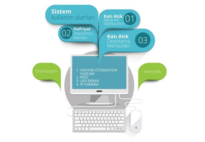 RFID Katı Atık Yönetim Sistemi