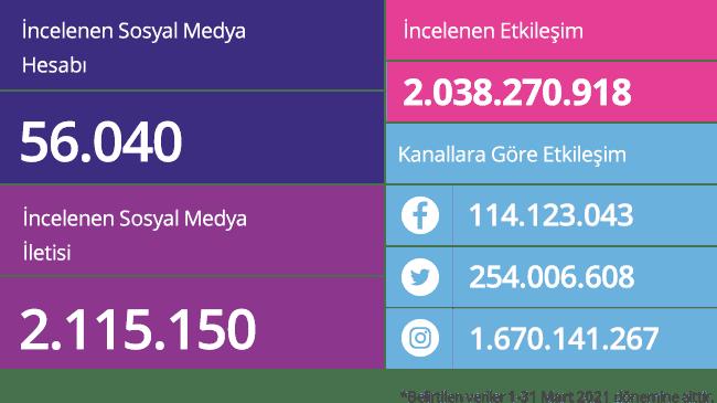 Socialbrands-sosyal-medya-raporu