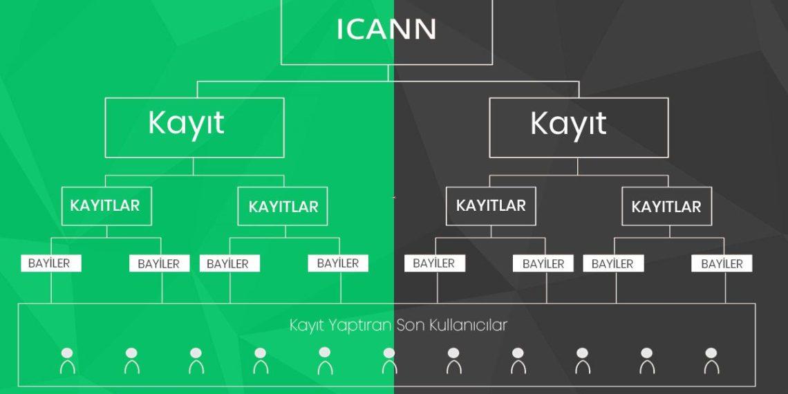 ICANN-kayit-domain-alanadi