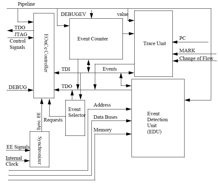 EOnCE framework