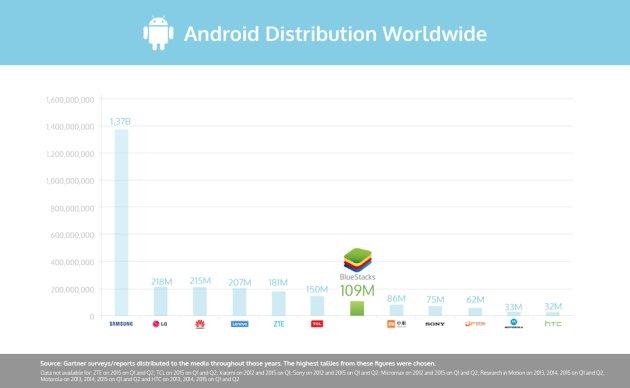 bluestacks+android+app+chart