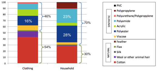 Percentage breakdown of consumption by fibre type for clothing and household textiles (IMPRO Textiles 2014)