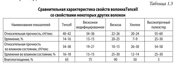 Características comparativas das propriedades das fibras