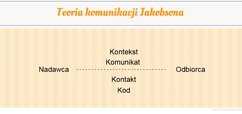 pisanie tekstów, Poco copywriterowi teoria Jakobsona?, Tekstowni.pl