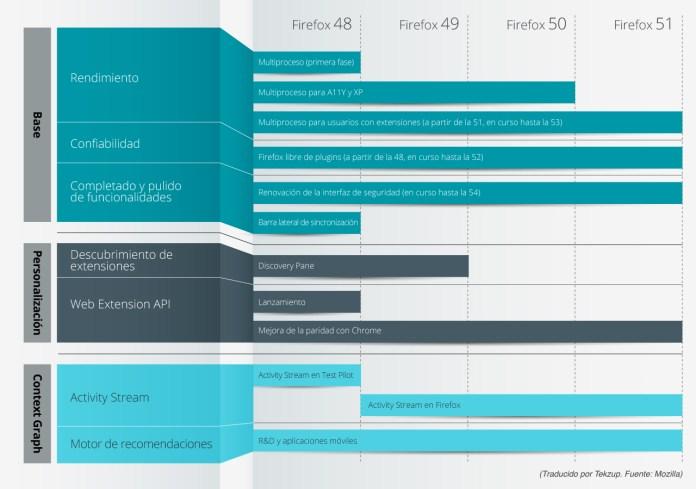 Los-planes-de-Mozilla-2