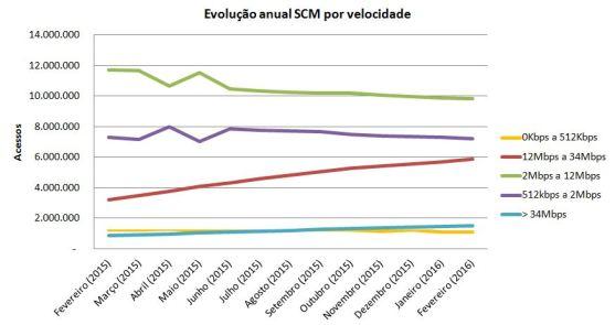 Evolução Velo SCM fev