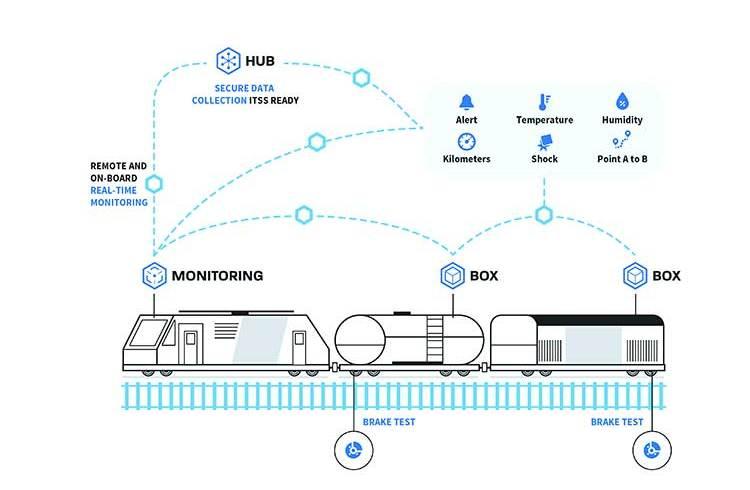 tech iot freight control