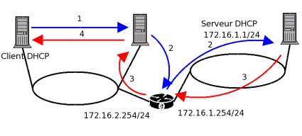 Dialogue client DHCP, agent de relai DHCPet serveur DHCP