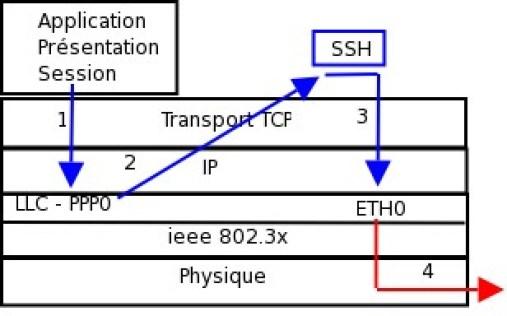Figure 10-2. Schéma du dialogue