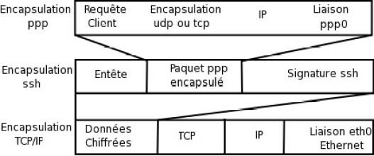 Figure 10-3. Encapsulation des trames