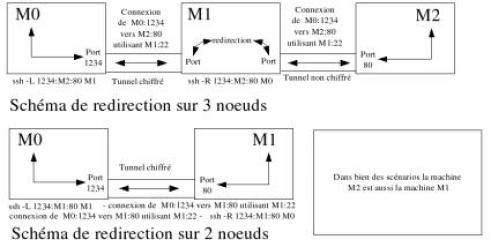 Schéma de redirection distante de ports